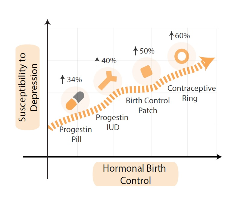 birth control featured-image project