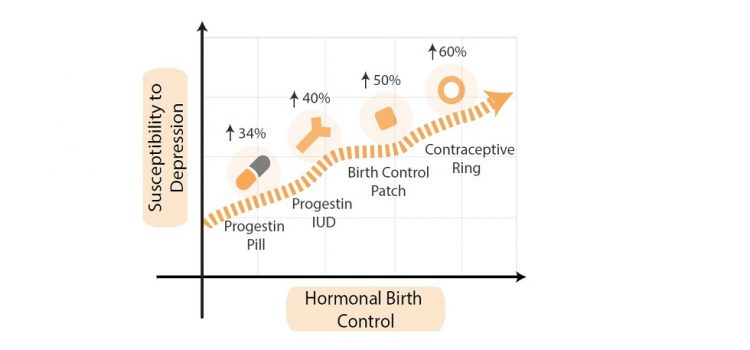 Hormonal_Susceptibility_charts