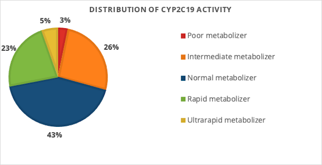 graph of distribution of CYP2C19 activity