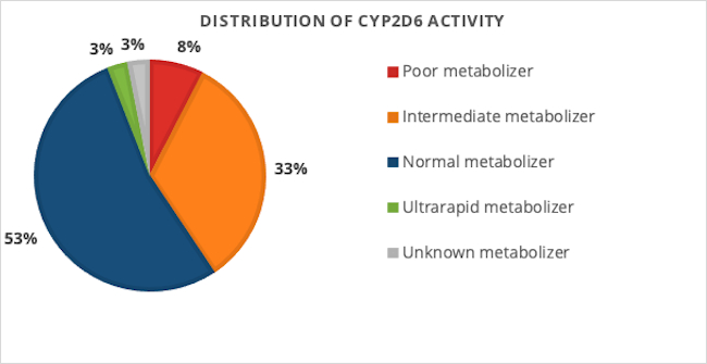graph of distribution of CYP2D6 activity