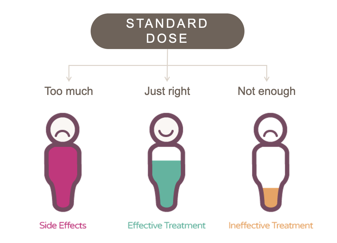 graphical depiction of the effect of standard dosing on different metabolizer types