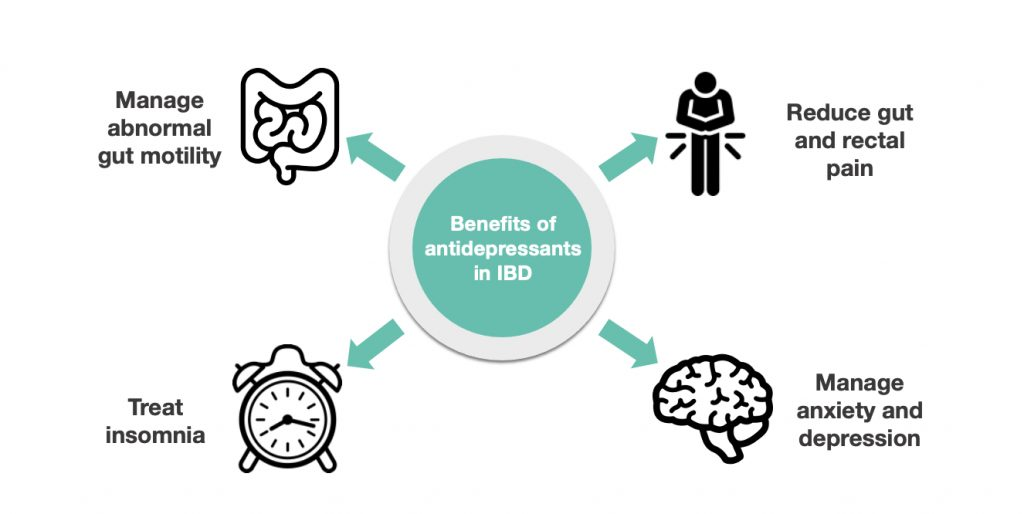 illustration of the benefits of antidepressants on irritable bowel symptoms, such as gut motility, pain, insomnia, anxiety and depression