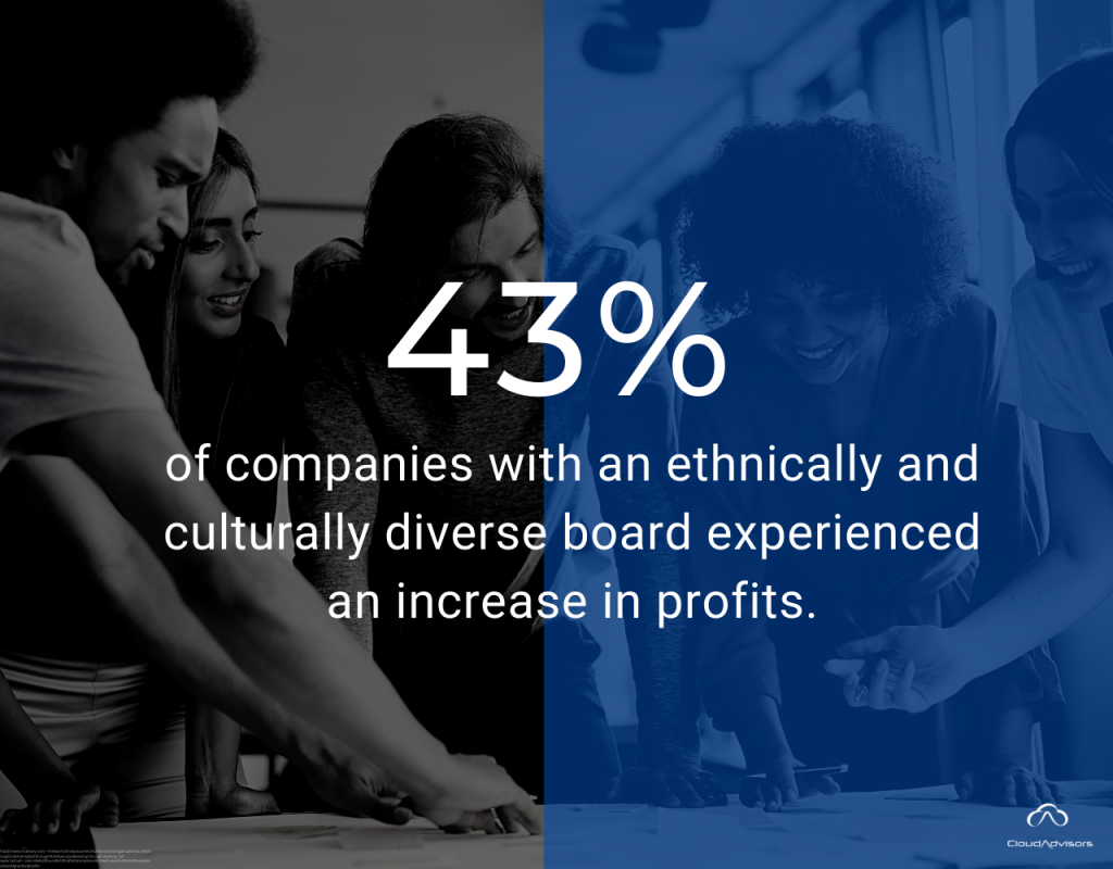 43% of companies with an ethnically and culturally diverse board experienced an increase in profits
